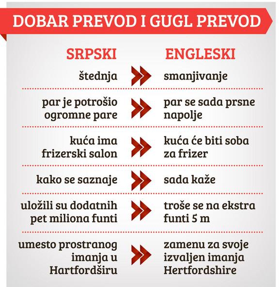 """""""Gugl"""" i dalje govori """"tarzanski srpski"""""""